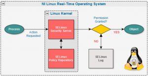 Selinux配置详解