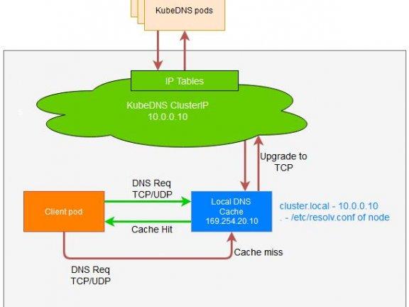 k8s部署nodelocaldns验证
